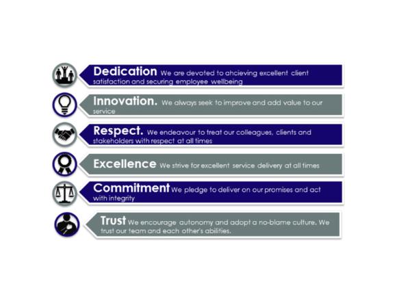 Consortio core values
