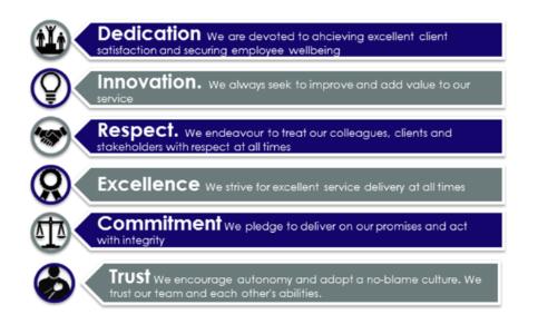 Consortio Security core values
